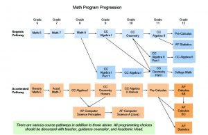 Math course progressions toward graduation